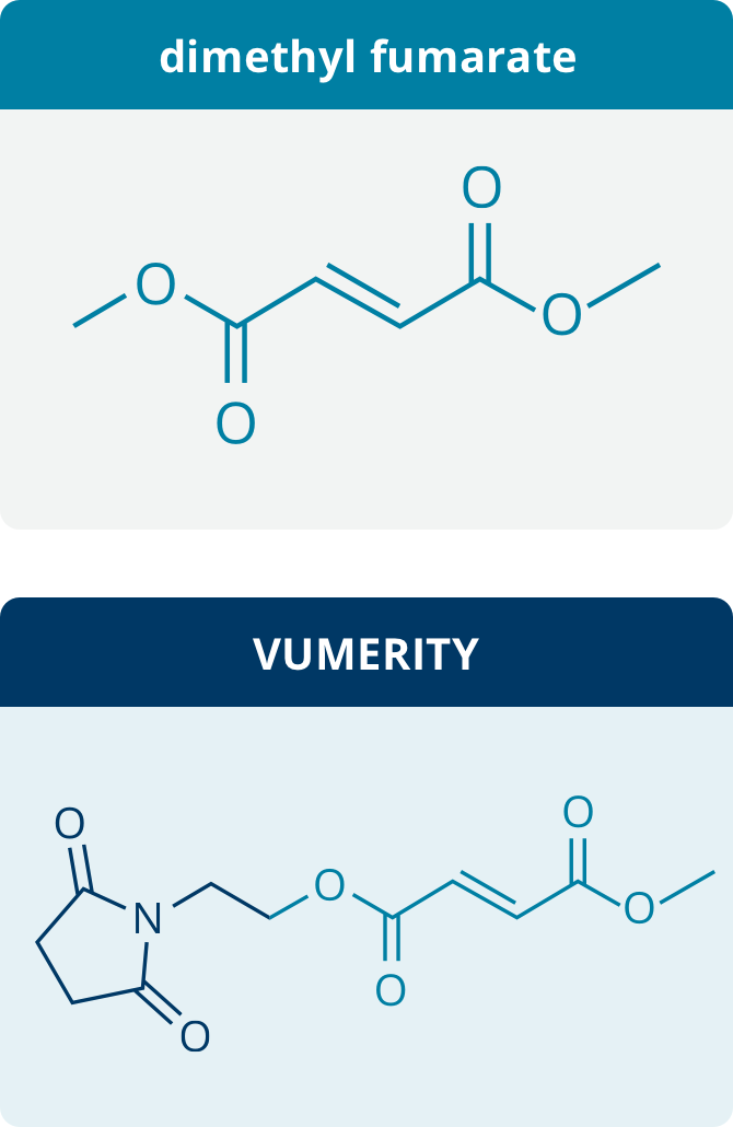 TECFIDERA and VUMERITY Molecules